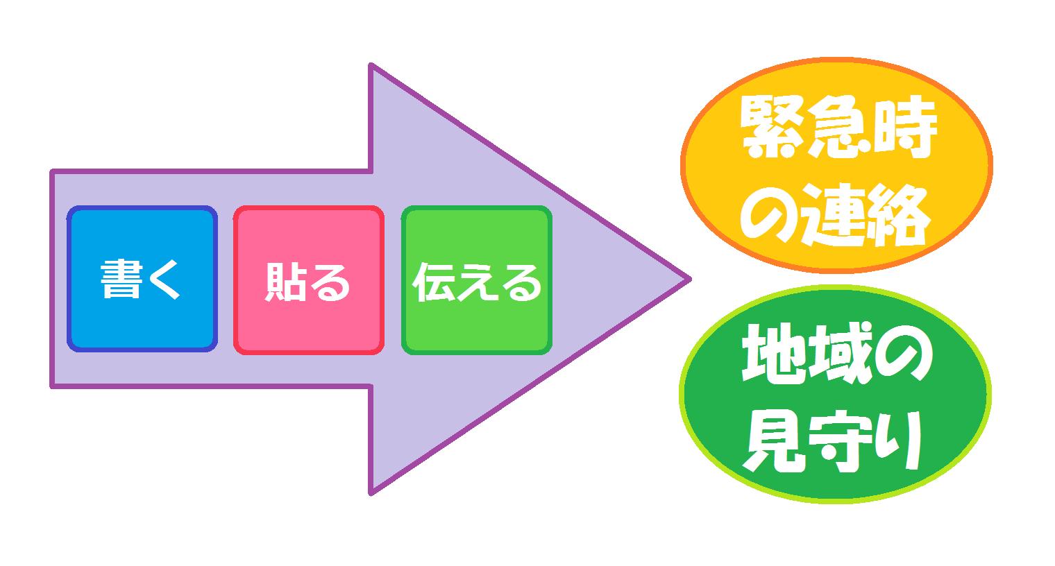 2つのポイント図
